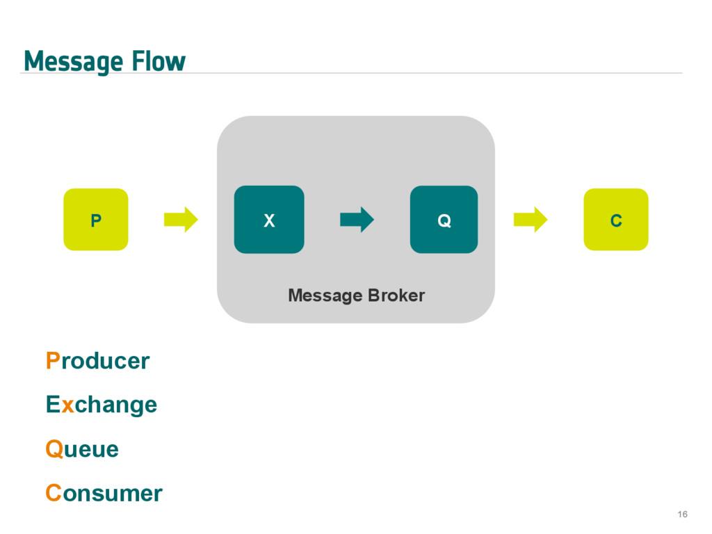 Message Flow 16 P Message Broker X Q C Producer...