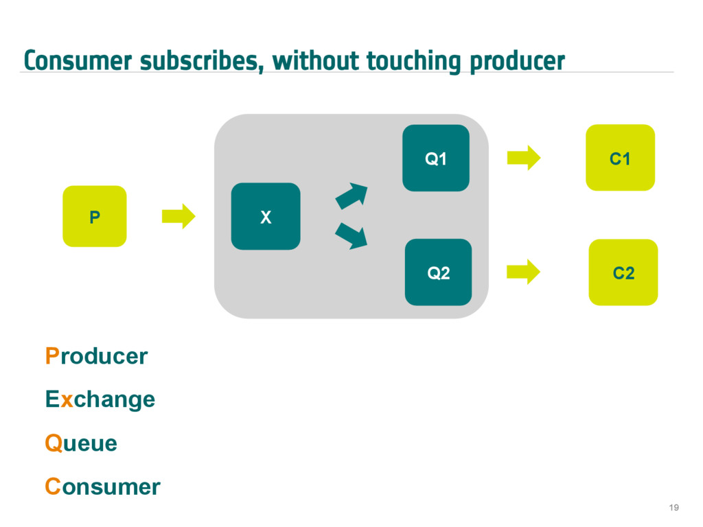 Consumer subscribes, without touching producer ...