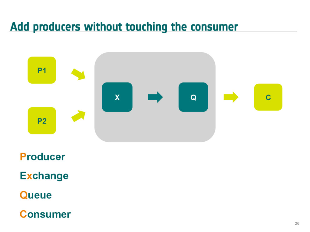 Add producers without touching the consumer 26 ...