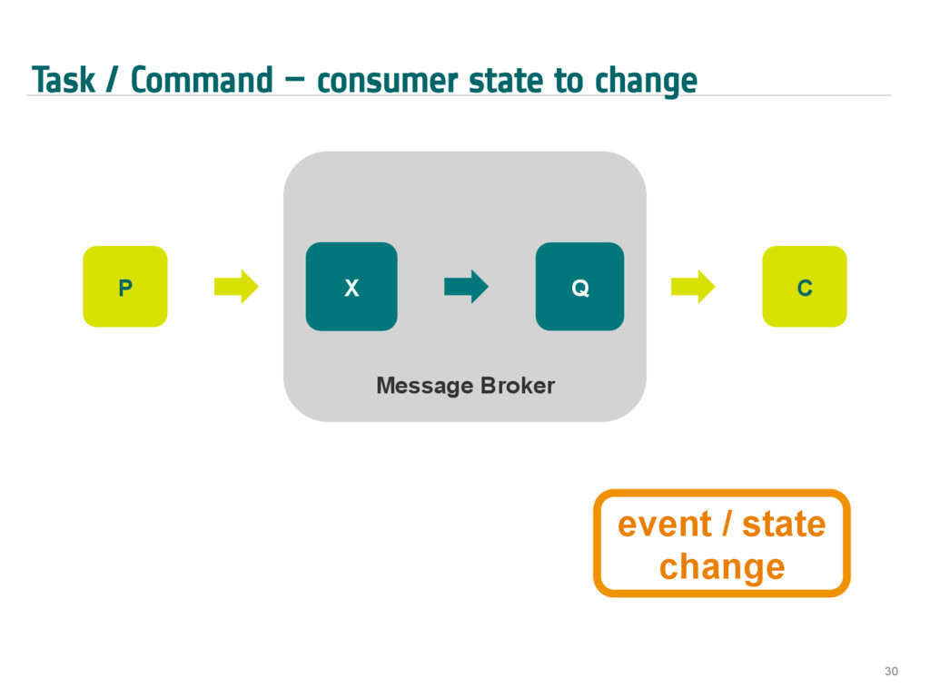 Task / Command – consumer state to change 30 Me...
