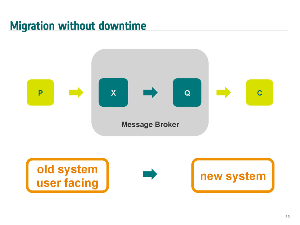 Migration without downtime 35 Message Broker X ...