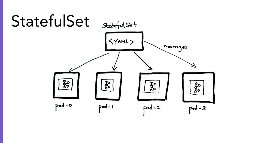 StatefulSet