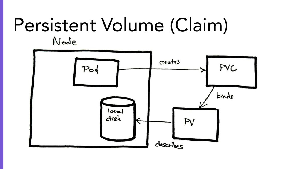 Persistent Volume (Claim)