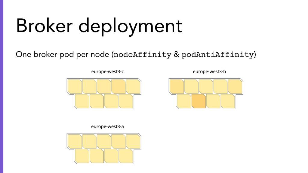 One broker pod per node (nodeAffinity & podAnti...