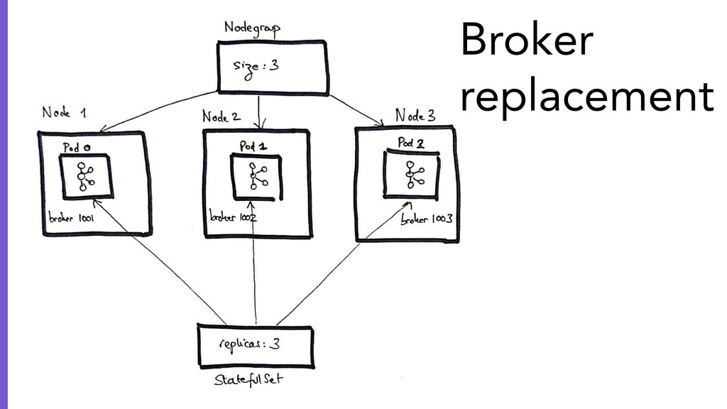 Broker replacement
