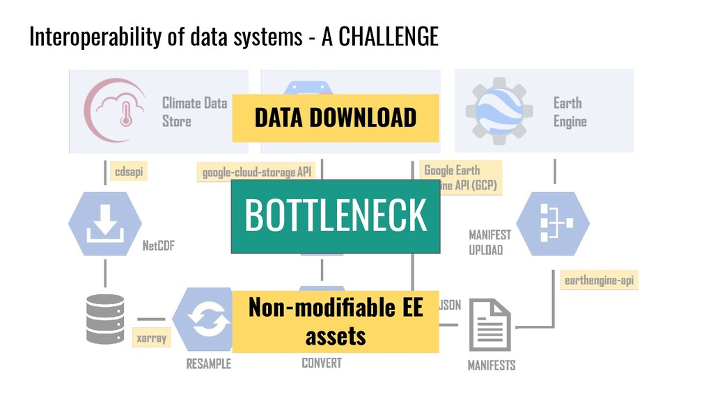 Interoperability of data systems - A CHALLENGE ...