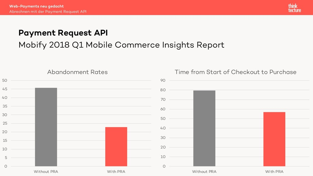 Mobify 2018 Q1 Mobile Commerce Insights Report ...