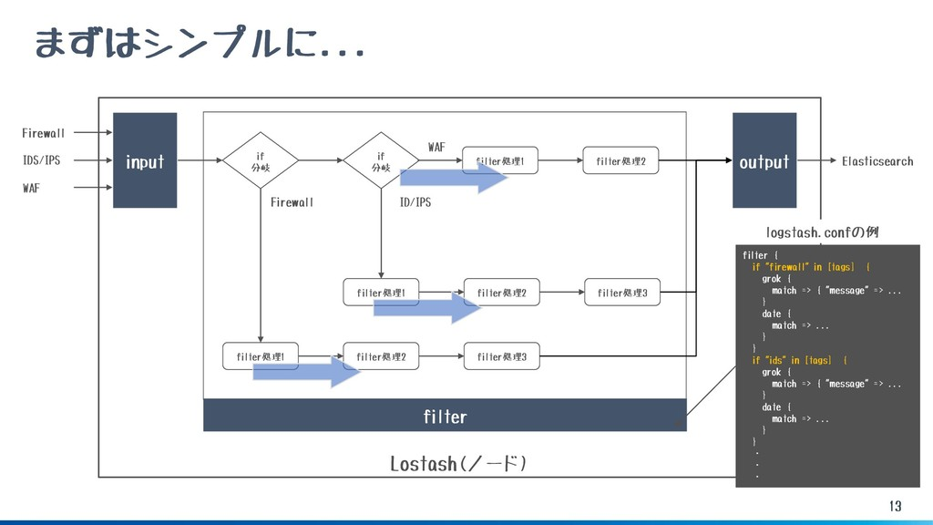 Lostash(ノード) 13 まずはシンプルに... input Firewall IDS/...