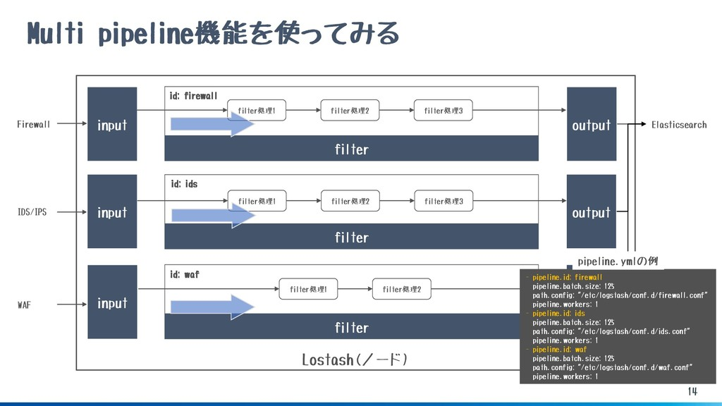 Lostash(ノード) 14 Multi pipeline機能を使ってみる input Fi...