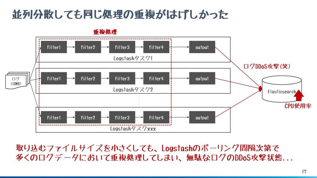 17 並列分散しても同じ処理の重複がはげしかった Logstashタスク1 filter1 E...