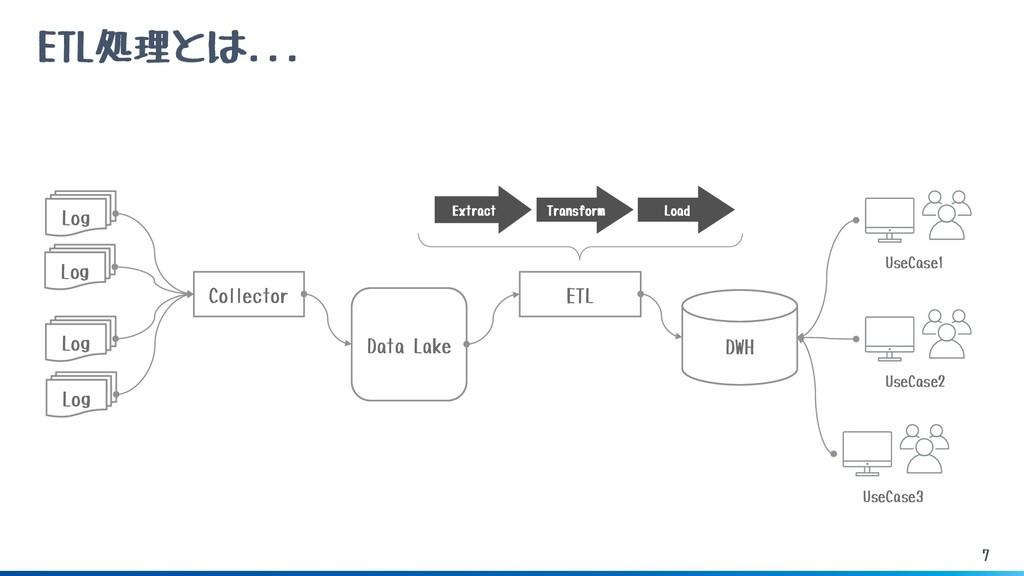 7 ETL処理とは... DWH ETL Collector Log Log Log Data...