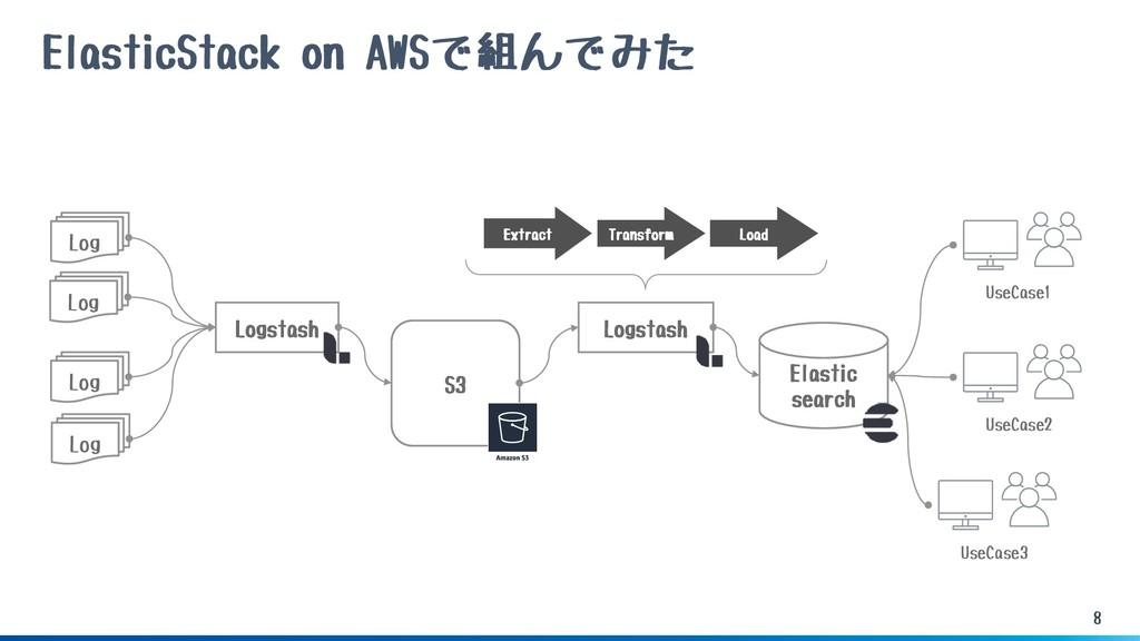 8 ElasticStack on AWSで組んでみた Elastic search Logs...