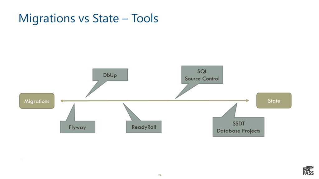 19 Migrations vs State – Tools 19 Migrations St...