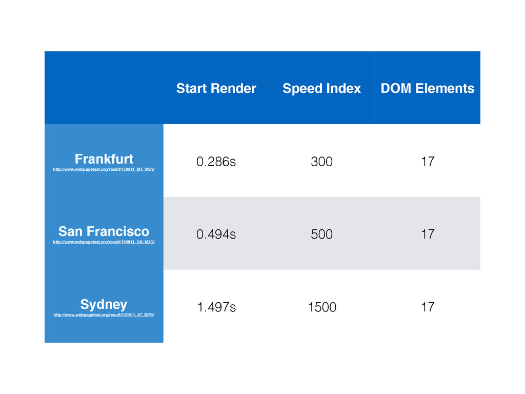 Start Render Speed Index DOM Elements Frankfurt...