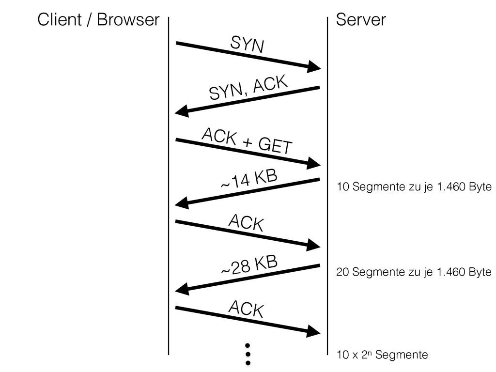 SYN SYN, ACK ACK + GET ACK ACK Client / Browser...