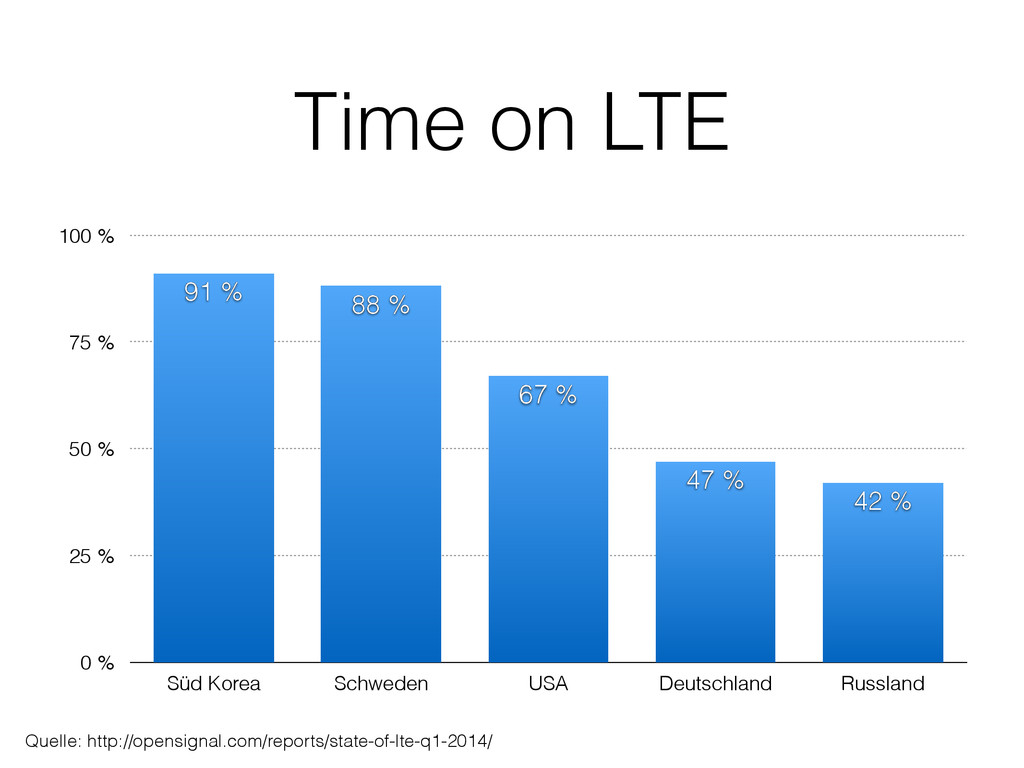 Time on LTE 0 % 25 % 50 % 75 % 100 % Süd Korea ...