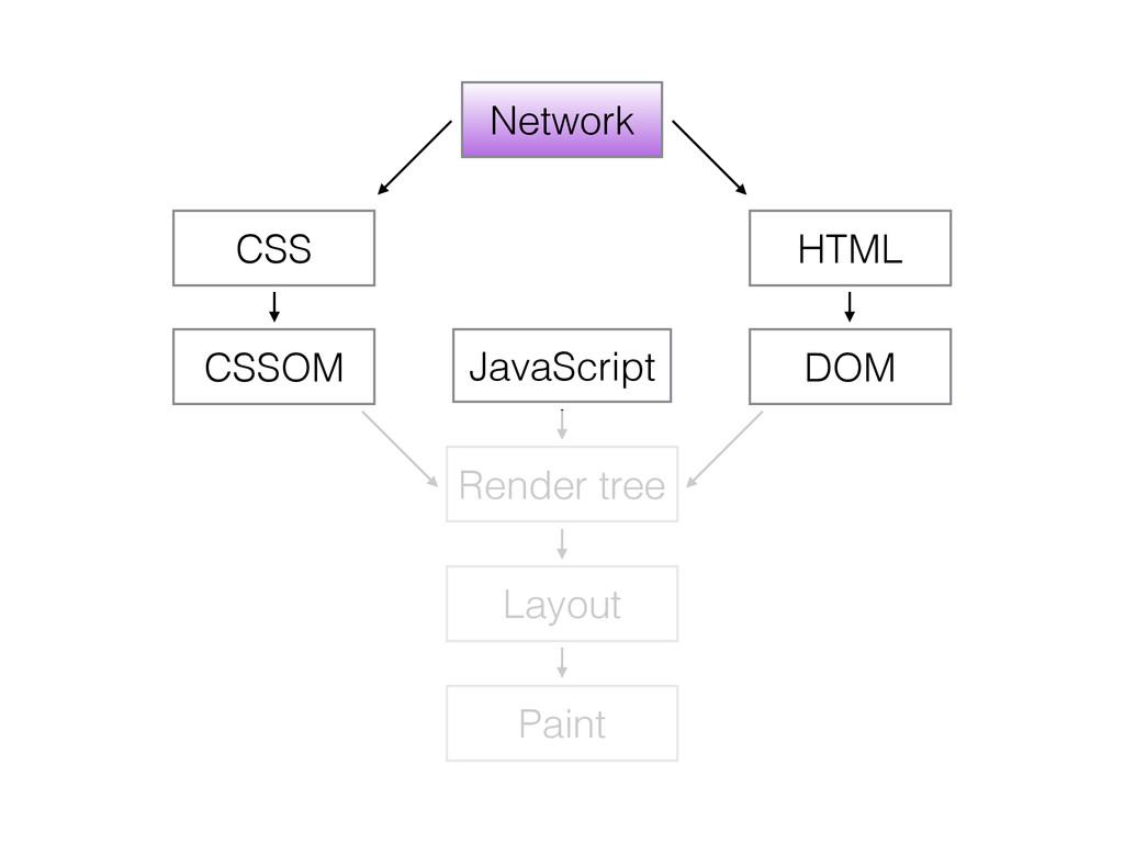 Network HTML DOM CSS CSSOM JavaScript Render tr...