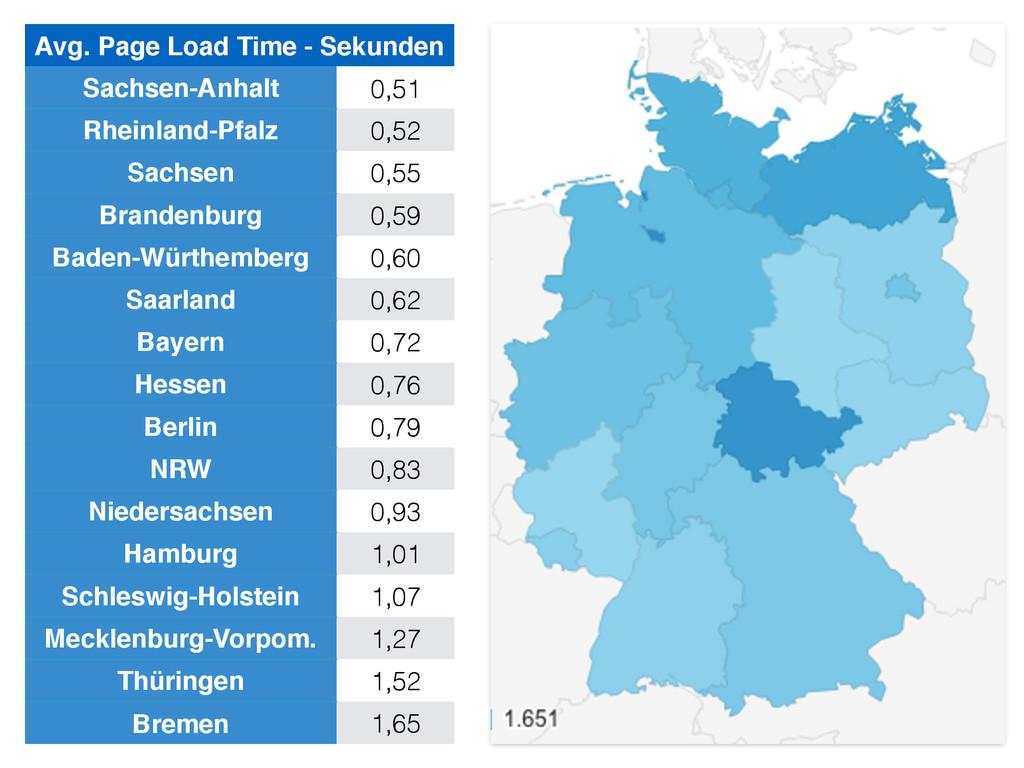 Avg. Page Load Time - Sekunden Sachsen-Anhalt 0...