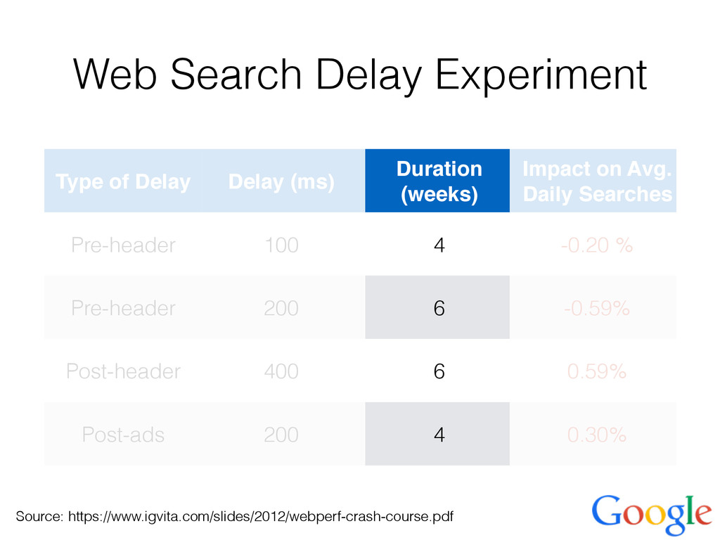 Web Search Delay Experiment Type of Delay Delay...