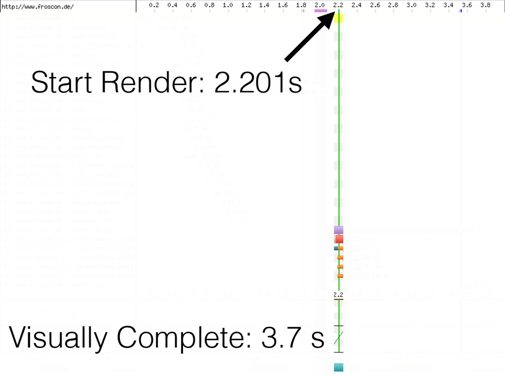 Start Render: 2.201s Visually Complete: 3.7 s