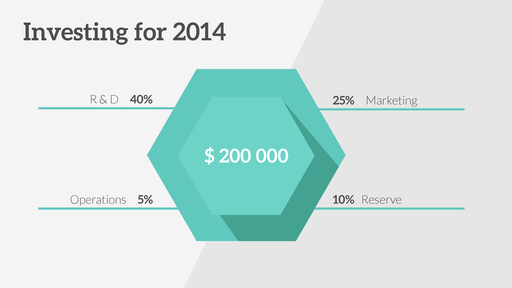Investing for 2014 R & D 40% Operations 5% 25% ...