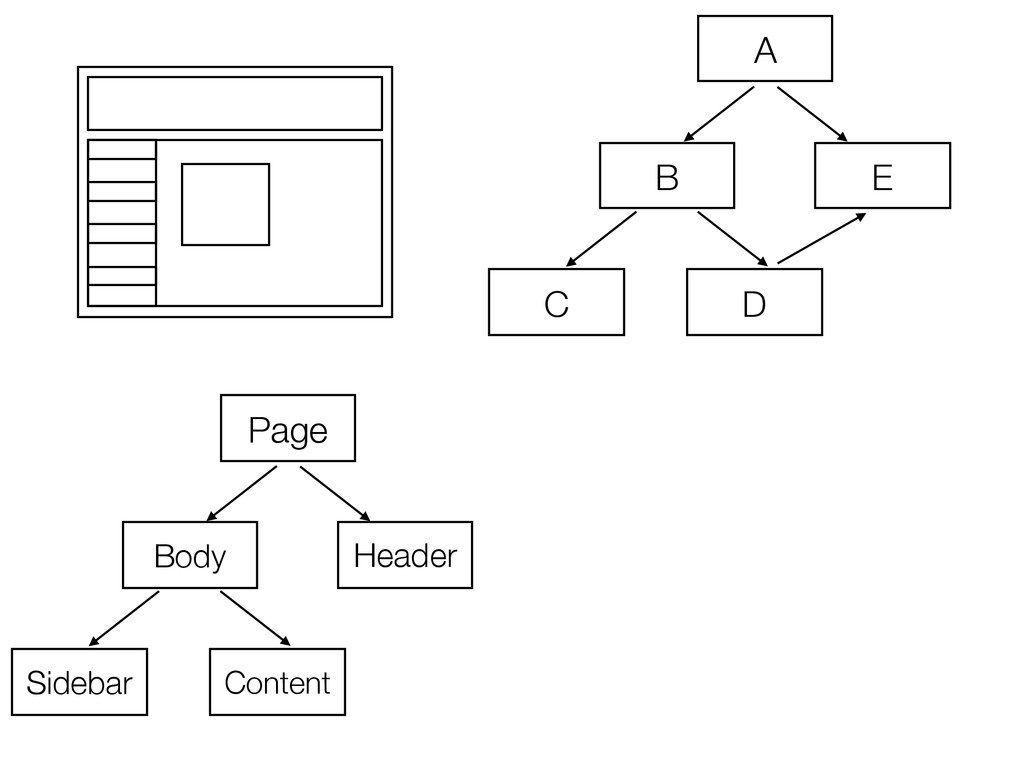 A B E D C Page Body Header Content Sidebar