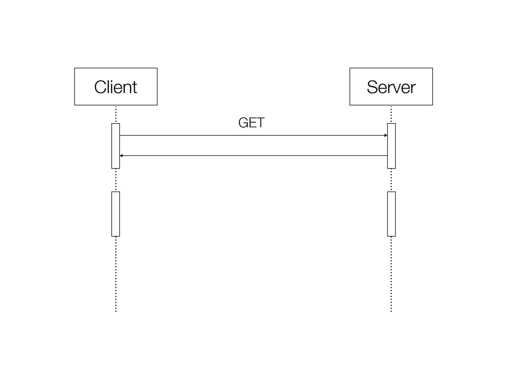 Client Server GET