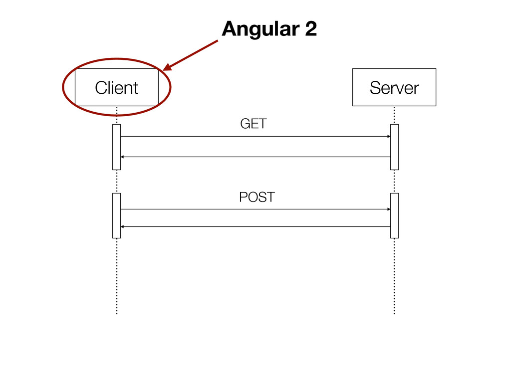Client Server GET POST Angular 2