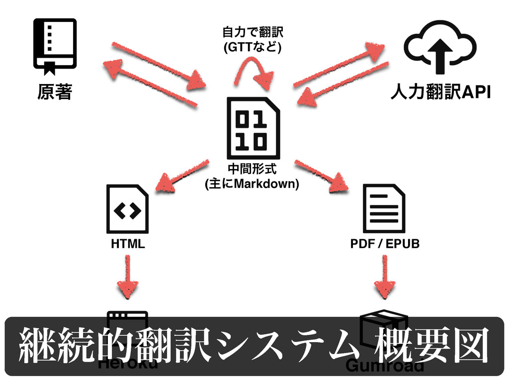 ݪஶ ਓྗ༁API Heroku Gumroad HTML PDF / EPUB தؒܗࣜ ...