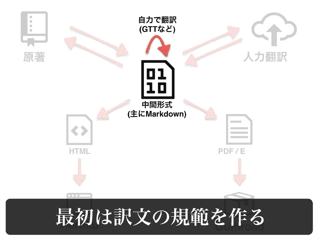 ݪஶ ਓྗ༁ Heroku Gumroad HTML PDF / E தؒܗࣜ (ओʹMar...