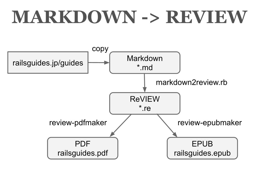 MARKDOWN -> REVIEW