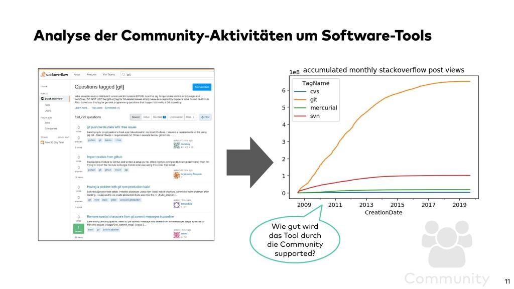 Analyse der Community-Aktivitäten um Software-T...