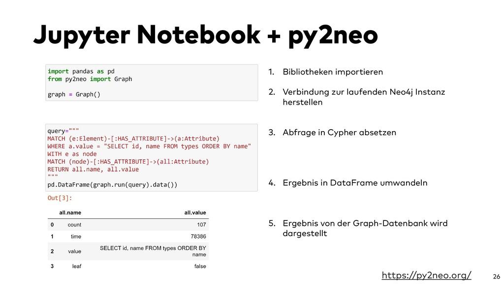 Jupyter Notebook + py2neo 26 1. Bibliotheken im...