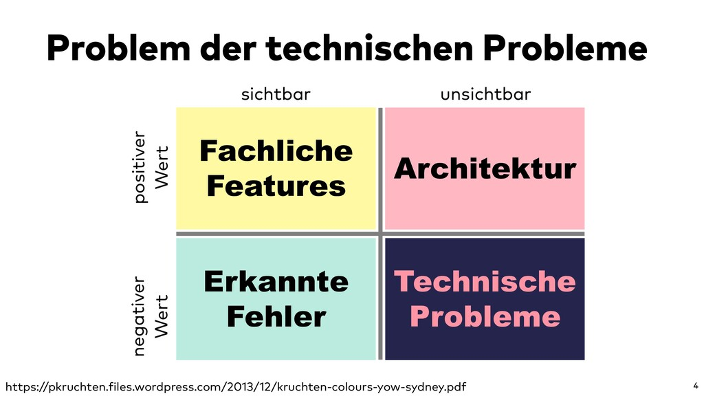 Problem der technischen Probleme 4 Fachliche Fe...