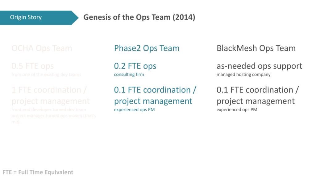Genesis of the Ops Team (2014) OCHA Ops Team 0....
