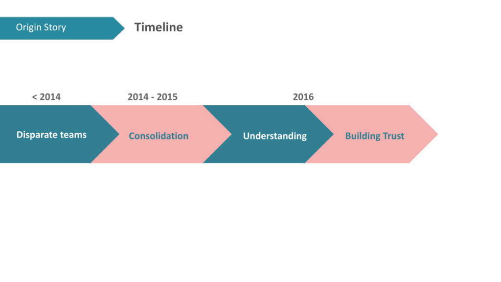 Timeline Consolidation Understanding Building T...