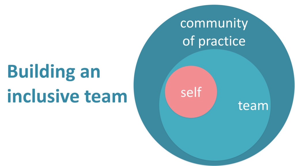 Building an inclusive team community of practic...