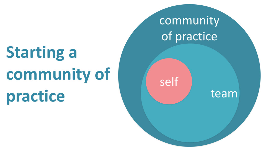 Starting a community of practice community of p...