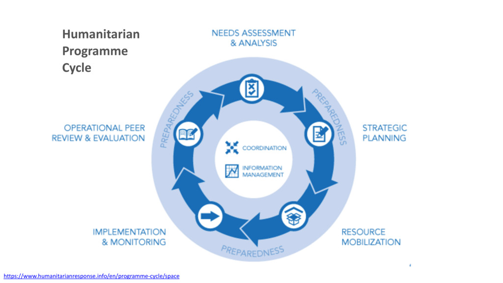 Humanitarian Programme Cycle https://www.humani...