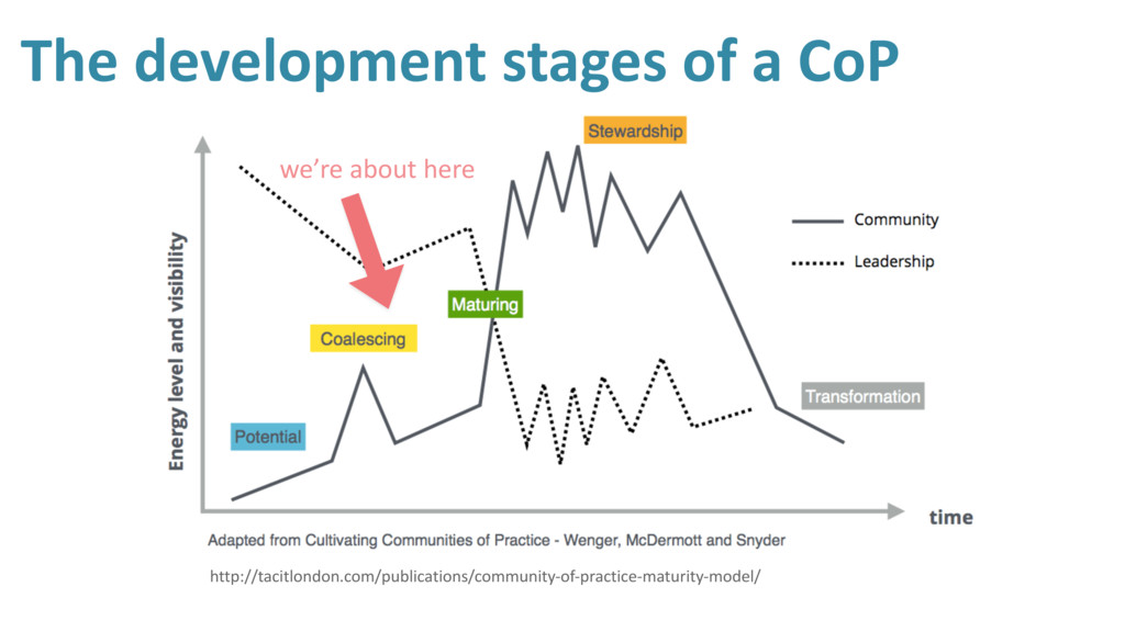 The development stages of a CoP http://tacitlon...