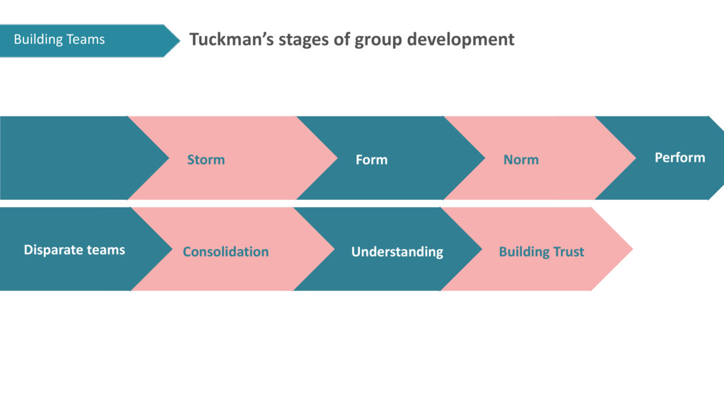Tuckman's stages of group development Consolida...