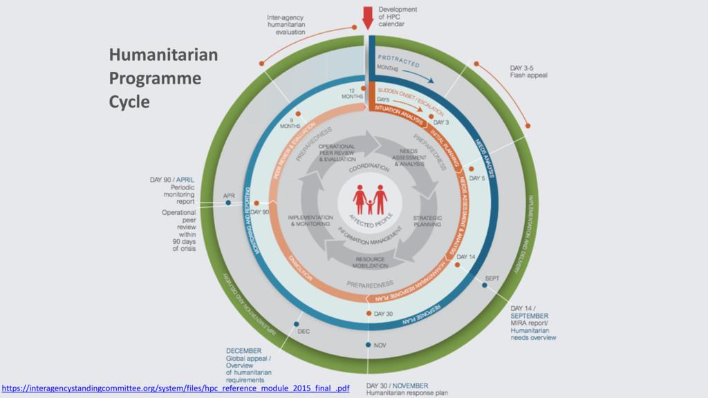 Humanitarian Programme Cycle https://interagenc...