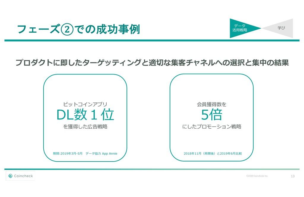 13 Ⓒ2019 Coincheck Inc. フェーズ②での成功事例 ビットコインアプリ D...