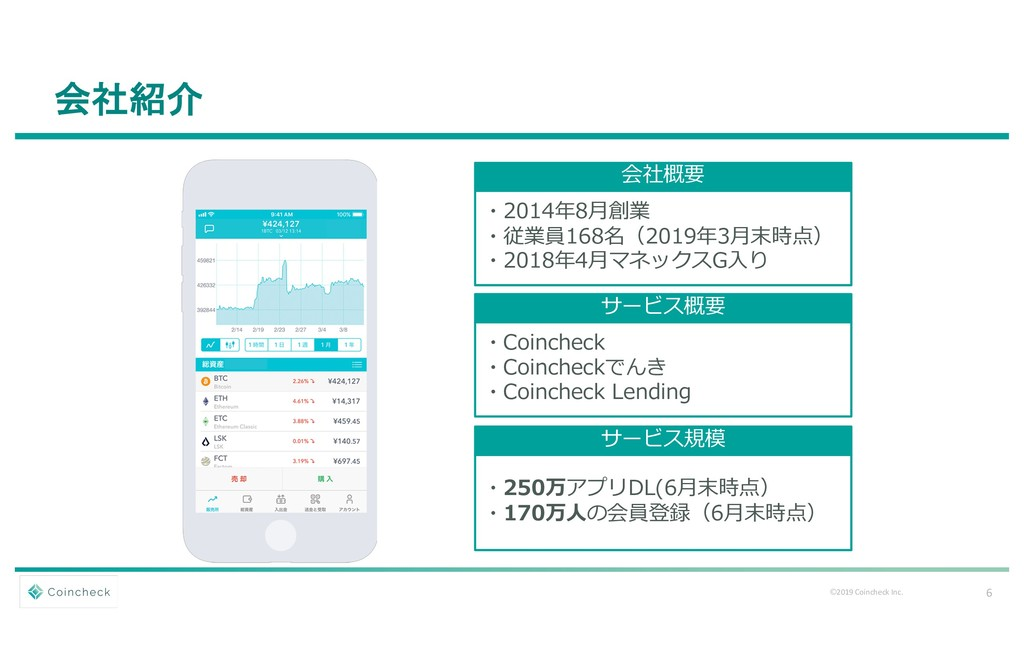 6 Ⓒ2019 Coincheck Inc. 会社紹介 サービス概要 ・Coincheck ・...