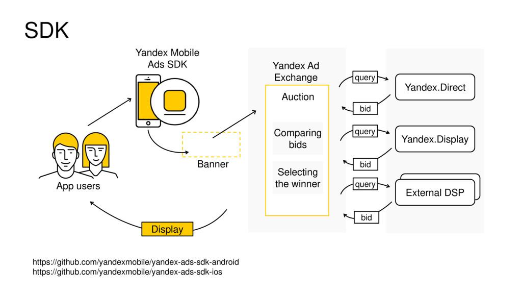 SDK https://github.com/yandexmobile/yandex-ads-...