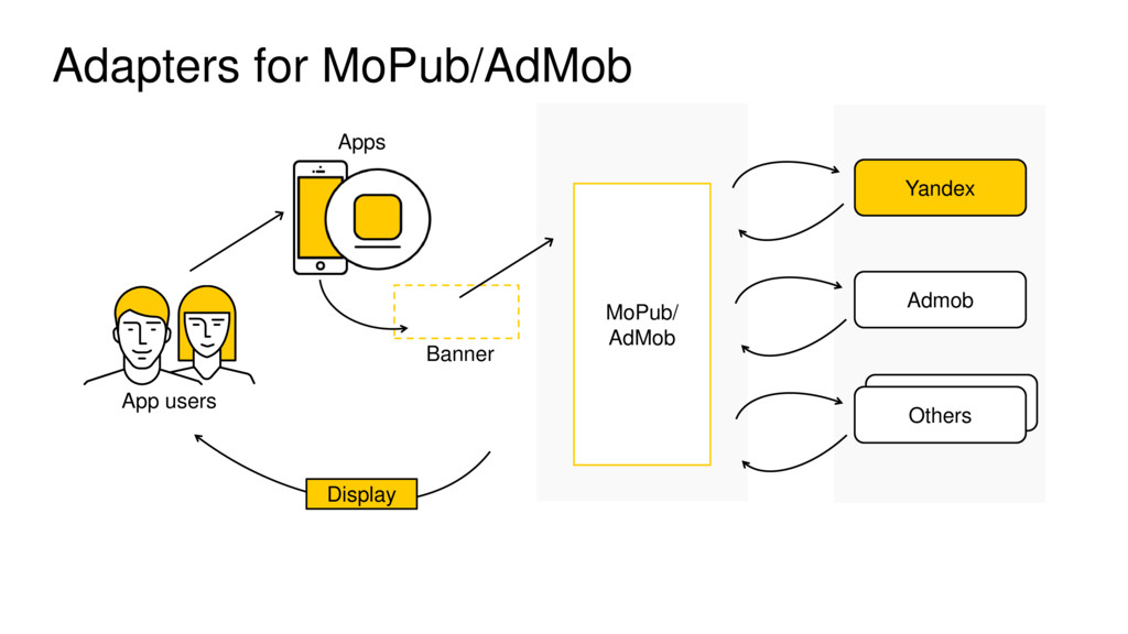 Adapters for MoPub/AdMob External DSP App users...