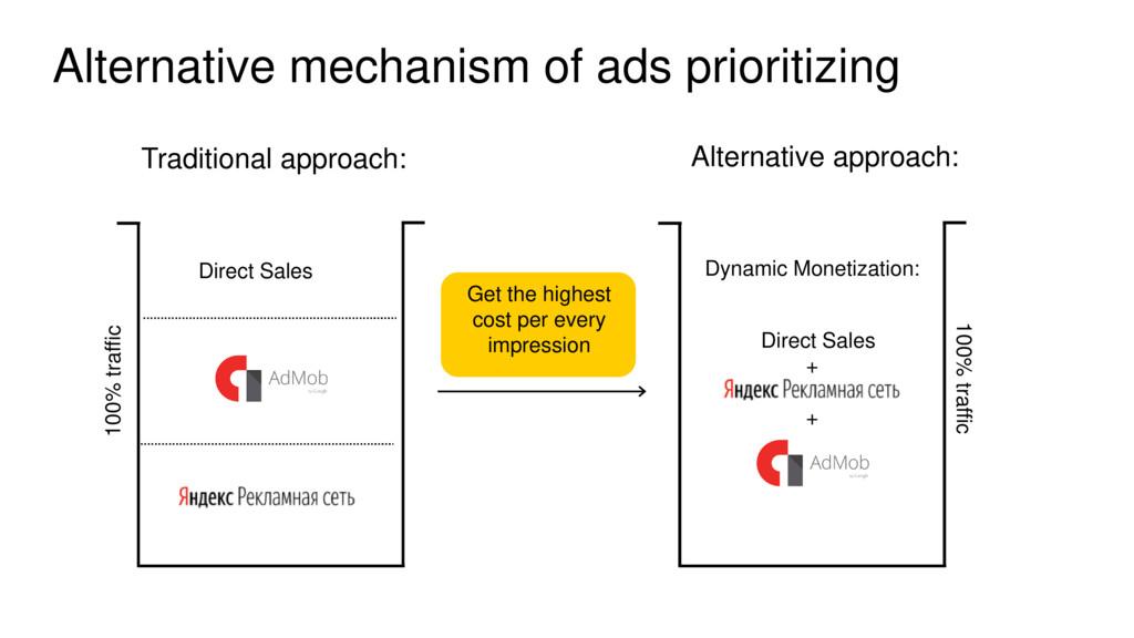 Alternative mechanism of ads prioritizing Прямы...