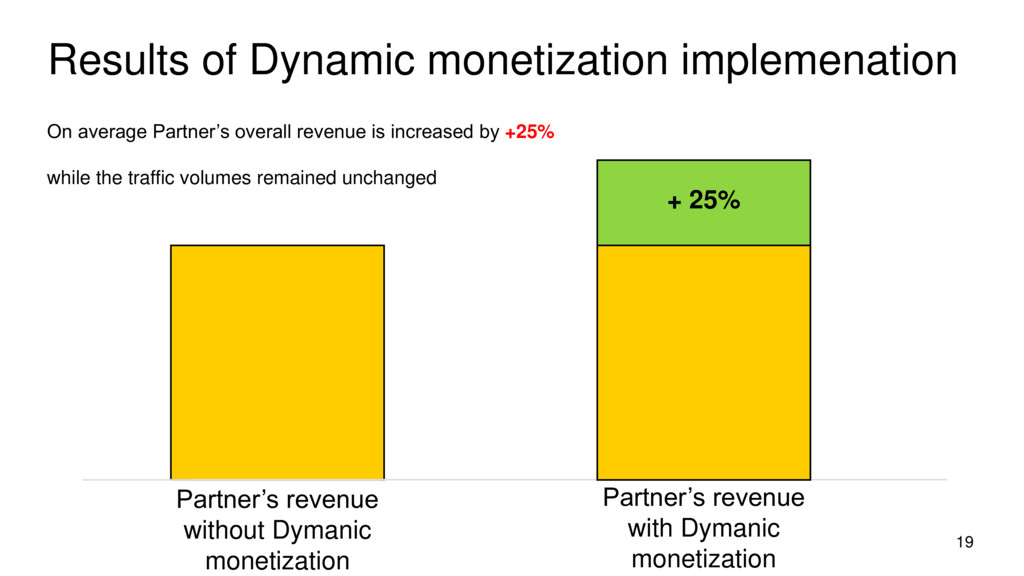Results of Dynamic monetization implemenation 1...