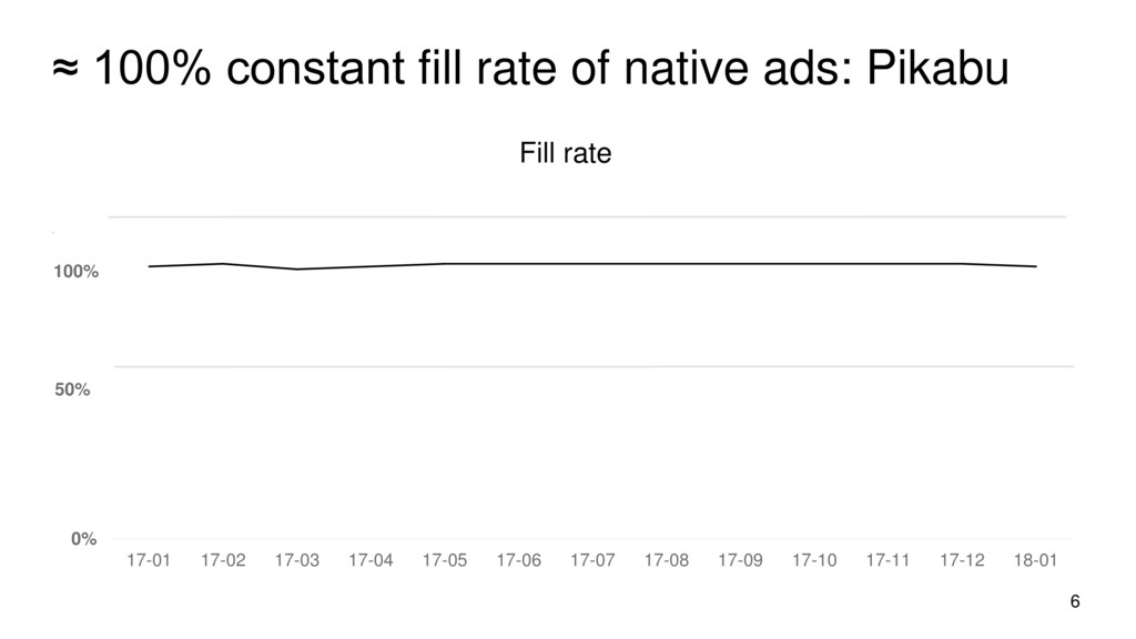 ≈ 100% constant fill rate of native ads: Pikabu...