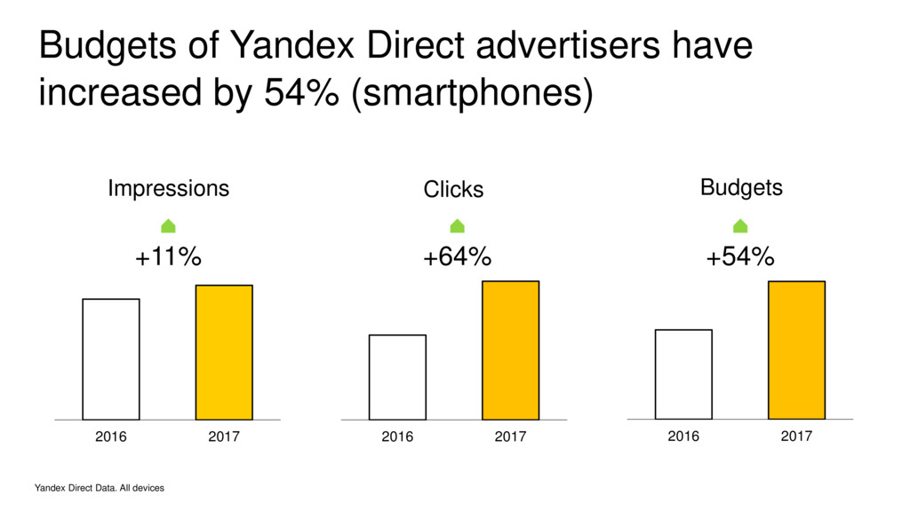 Yandex Direct Data. All devices +11% +64% +54% ...